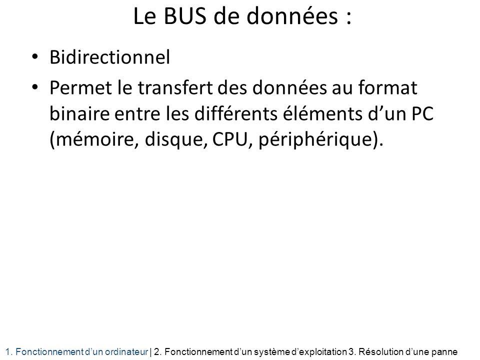 Le BUS de données : Bidirectionnel Permet le transfert des données au format binaire entre les différents éléments dun PC (mémoire, disque, CPU, périp
