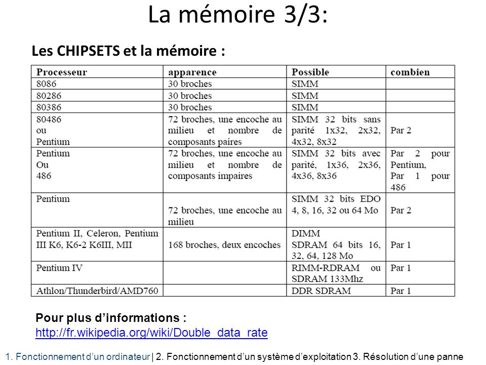 La mémoire 3/3: Les CHIPSETS et la mémoire : 1. Fonctionnement dun ordinateur | 2. Fonctionnement dun système dexploitation 3. Résolution dune panne P