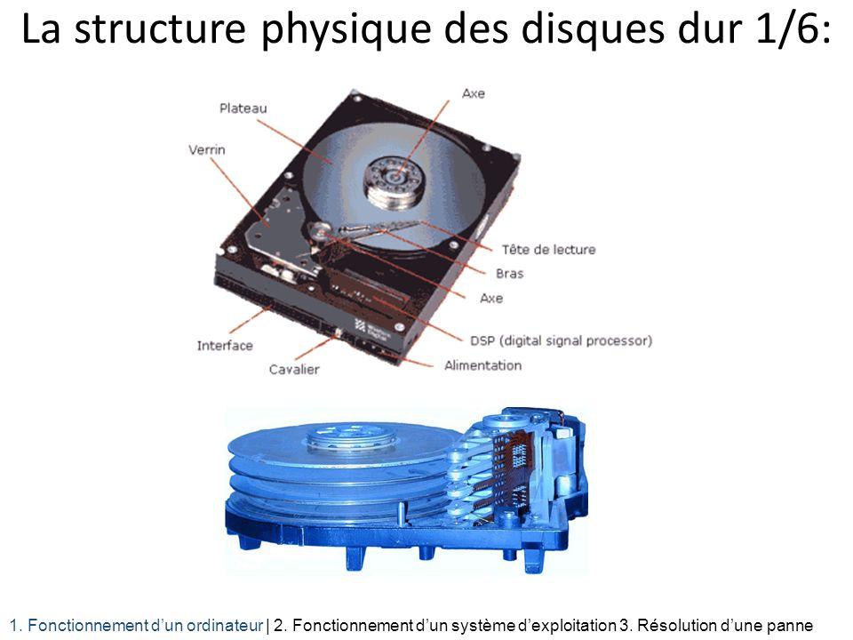 La structure physique des disques dur 1/6: 1. Fonctionnement dun ordinateur | 2. Fonctionnement dun système dexploitation 3. Résolution dune panne