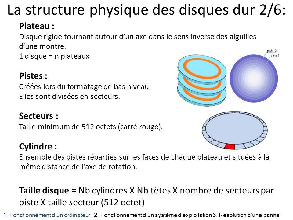 La structure physique des disques dur 2/6: Plateau : Disque rigide tournant autour dun axe dans le sens inverse des aiguilles dune montre. 1 disque =