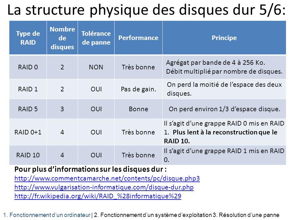 La structure physique des disques dur 5/6: Pour plus dinformations sur les disques dur : http://www.commentcamarche.net/contents/pc/disque.php3 http:/