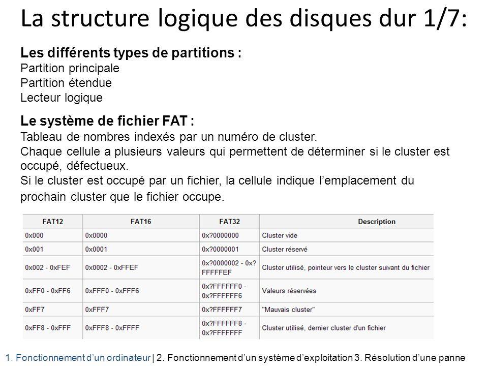 La structure logique des disques dur 1/7: Les différents types de partitions : Partition principale Partition étendue Lecteur logique Le système de fi