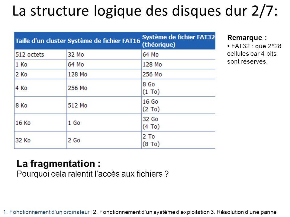 La structure logique des disques dur 2/7: La fragmentation : Pourquoi cela ralentit laccès aux fichiers ? 1. Fonctionnement dun ordinateur | 2. Foncti