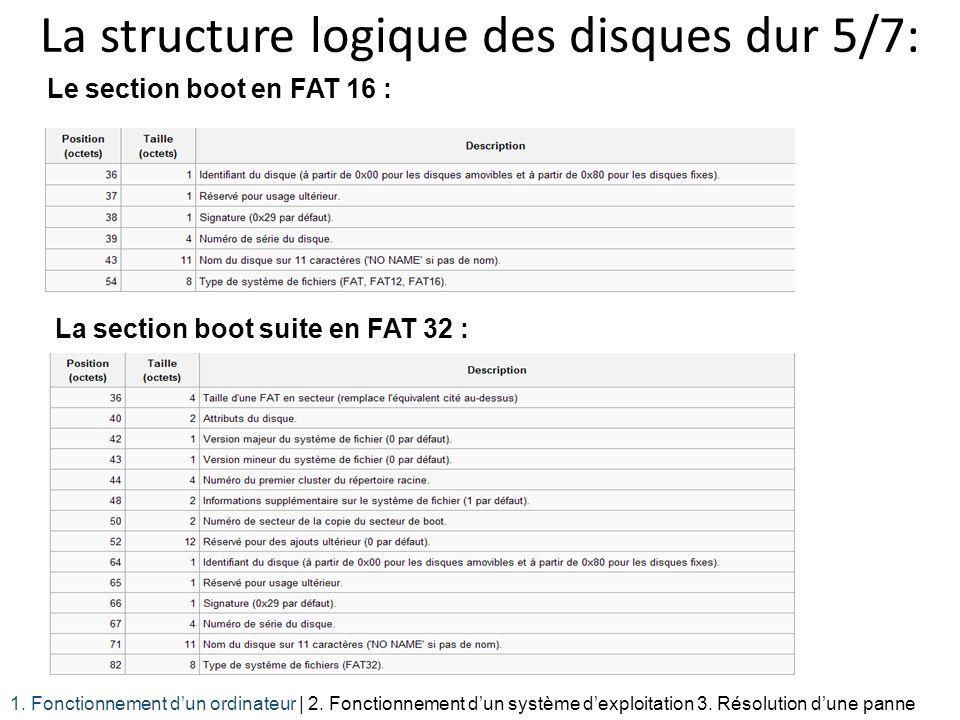 La structure logique des disques dur 5/7: Le section boot en FAT 16 : 1. Fonctionnement dun ordinateur | 2. Fonctionnement dun système dexploitation 3