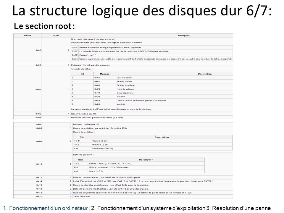 La structure logique des disques dur 6/7: Le section root : 1. Fonctionnement dun ordinateur | 2. Fonctionnement dun système dexploitation 3. Résoluti