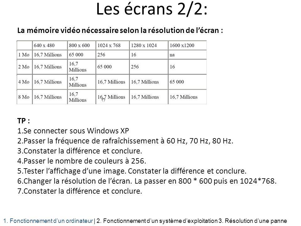 Les écrans 2/2: La mémoire vidéo nécessaire selon la résolution de lécran : TP : 1.Se connecter sous Windows XP 2.Passer la fréquence de rafraîchissem