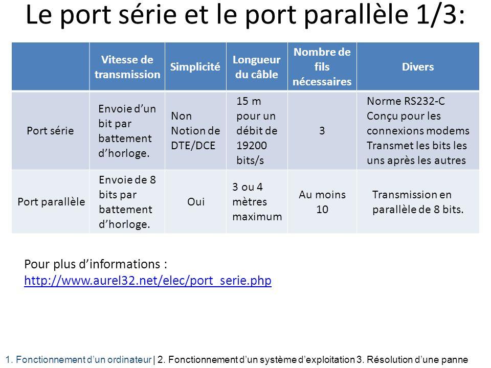Le port série et le port parallèle 1/3: Pour plus dinformations : http://www.aurel32.net/elec/port_serie.php 1. Fonctionnement dun ordinateur | 2. Fon