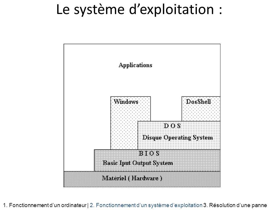 Le système dexploitation : 1. Fonctionnement dun ordinateur | 2. Fonctionnement dun système dexploitation 3. Résolution dune panne