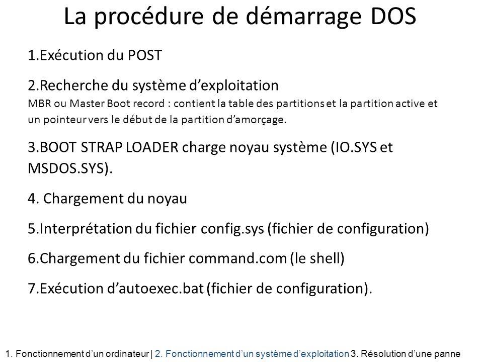 La procédure de démarrage DOS 1.Exécution du POST 2.Recherche du système dexploitation MBR ou Master Boot record : contient la table des partitions et