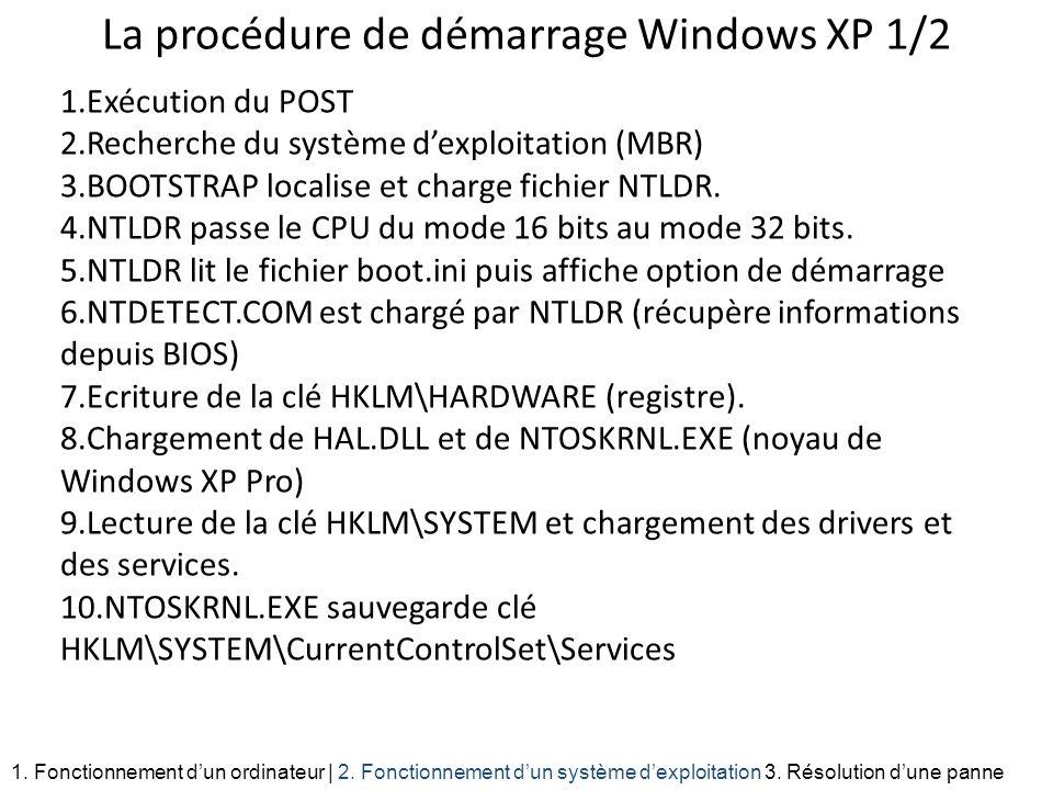 La procédure de démarrage Windows XP 1/2 1.Exécution du POST 2.Recherche du système dexploitation (MBR) 3.BOOTSTRAP localise et charge fichier NTLDR.