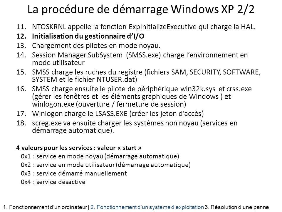La procédure de démarrage Windows XP 2/2 11.NTOSKRNL appelle la fonction ExpInitializeExecutive qui charge la HAL. 12.Initialisation du gestionnaire d
