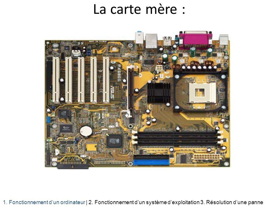La carte mère : 1. Fonctionnement dun ordinateur | 2. Fonctionnement dun système dexploitation 3. Résolution dune panne