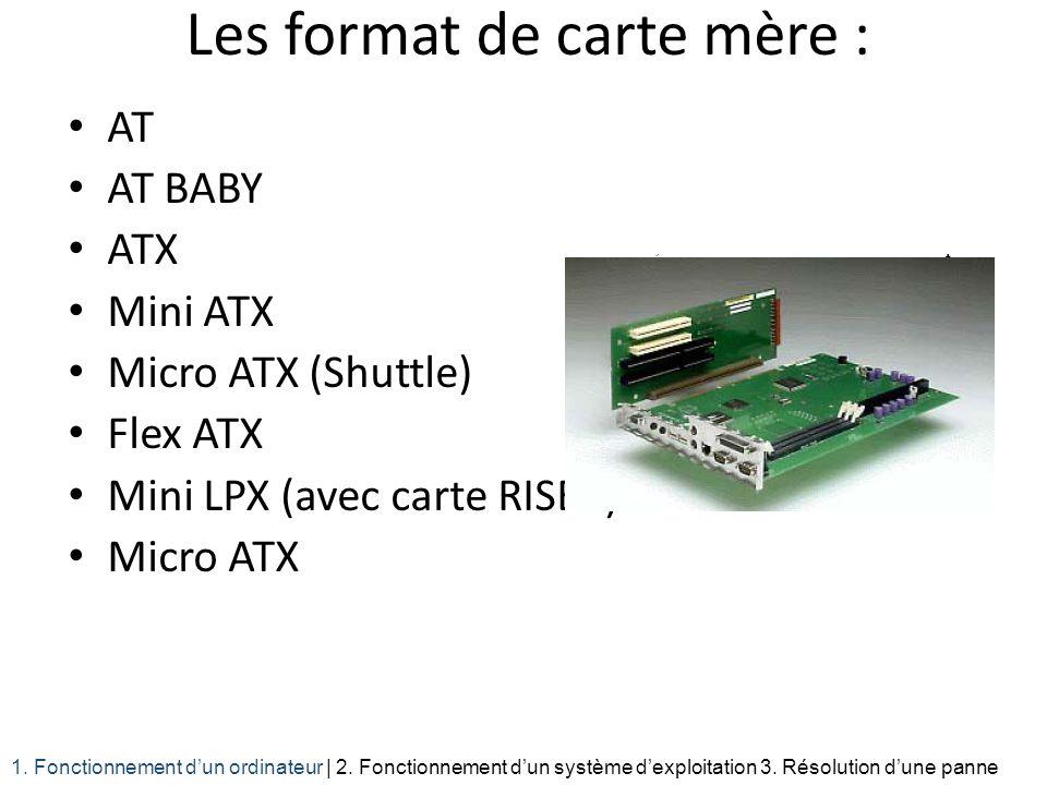 Les format de carte mère : AT AT BABY ATX Mini ATX Micro ATX (Shuttle) Flex ATX Mini LPX (avec carte RISER) Micro ATX 1. Fonctionnement dun ordinateur