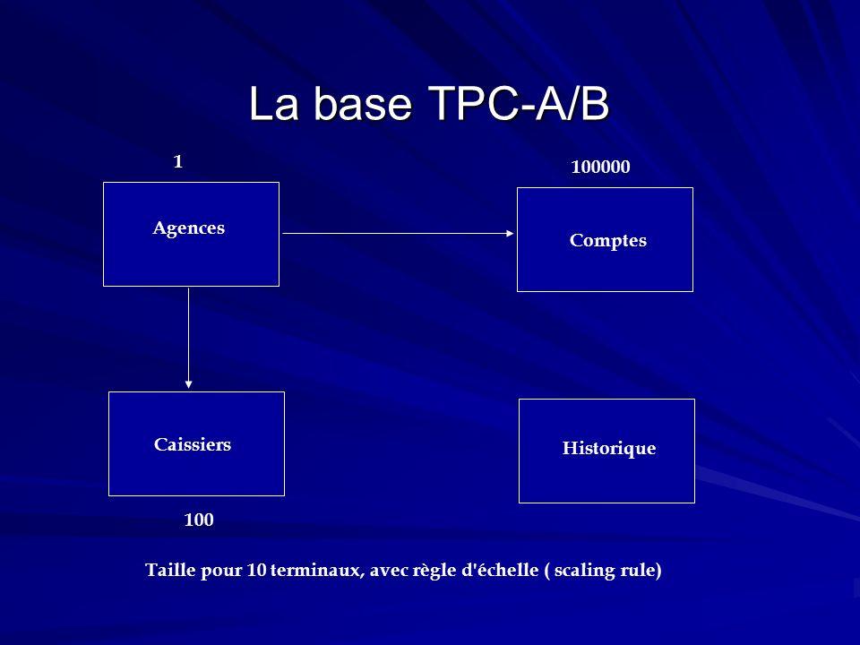 La base TPC-A/B Comptes Caissiers Agences Historique 1 100 100000 Taille pour 10 terminaux, avec règle d'échelle ( scaling rule)