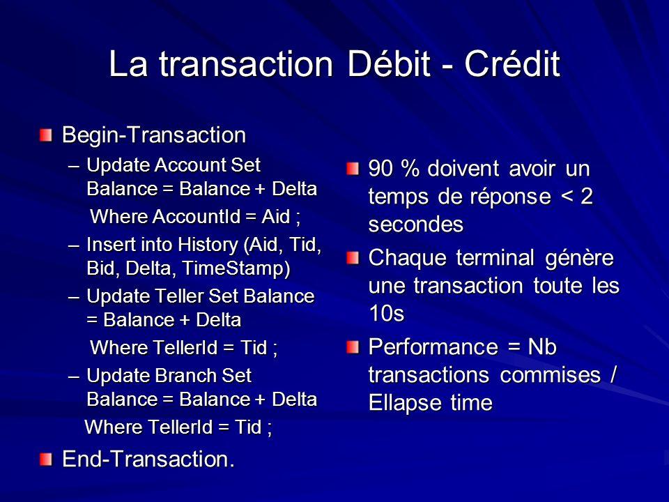 La transaction Débit - Crédit Begin-Transaction –Update Account Set Balance = Balance + Delta Where AccountId = Aid ; Where AccountId = Aid ; –Insert
