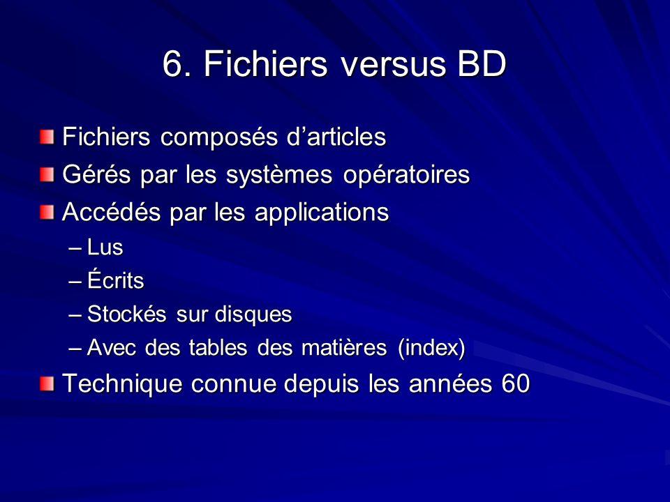 6. Fichiers versus BD Fichiers composés darticles Gérés par les systèmes opératoires Accédés par les applications –Lus –Écrits –Stockés sur disques –A