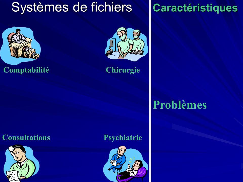 Chirurgie Psychiatrie Systèmes de fichiers Caractéristiques Comptabilité Consultations Problèmes