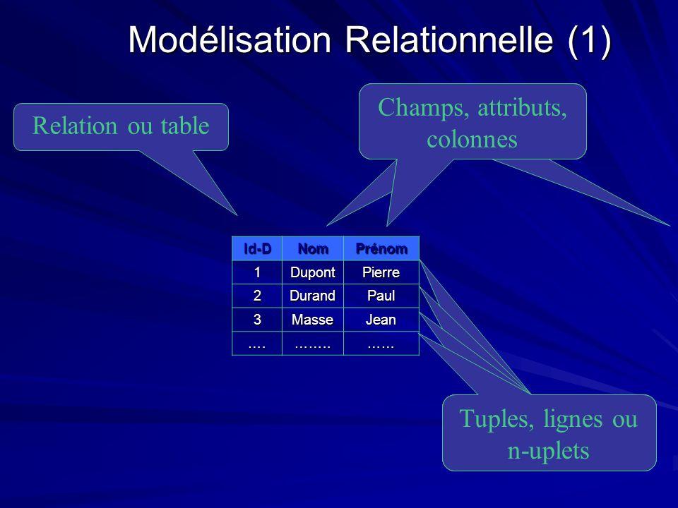 Champs, attributs, colonnes Modélisation Relationnelle (1) Id-DNomPrénom 1DupontPierre 2DurandPaul 3MasseJean ….……..…… Relation ou table Tuples, ligne