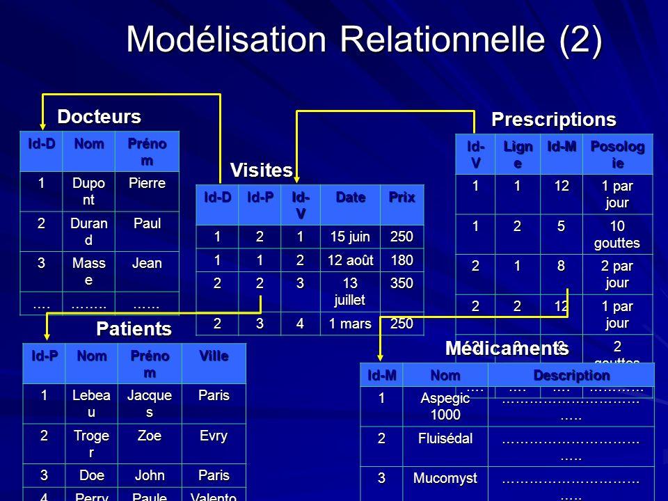 Modélisation Relationnelle (2) Docteurs Id-DNom Préno m 1 Dupo nt Pierre 2 Duran d Paul 3 Mass e Jean ….……..…… Visites VisitesId-DId-P Id- V DatePrix