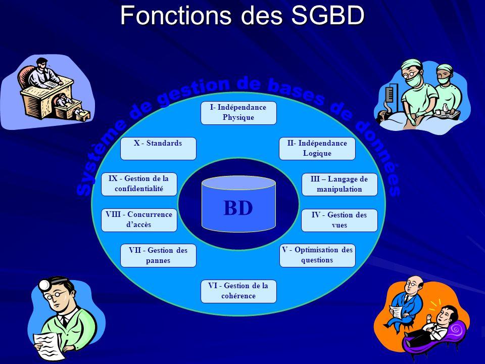 Fonctions des SGBD BD VIII - Concurrence daccès VII - Gestion des pannes I- Indépendance Physique IX - Gestion de la confidentialité II- Indépendance