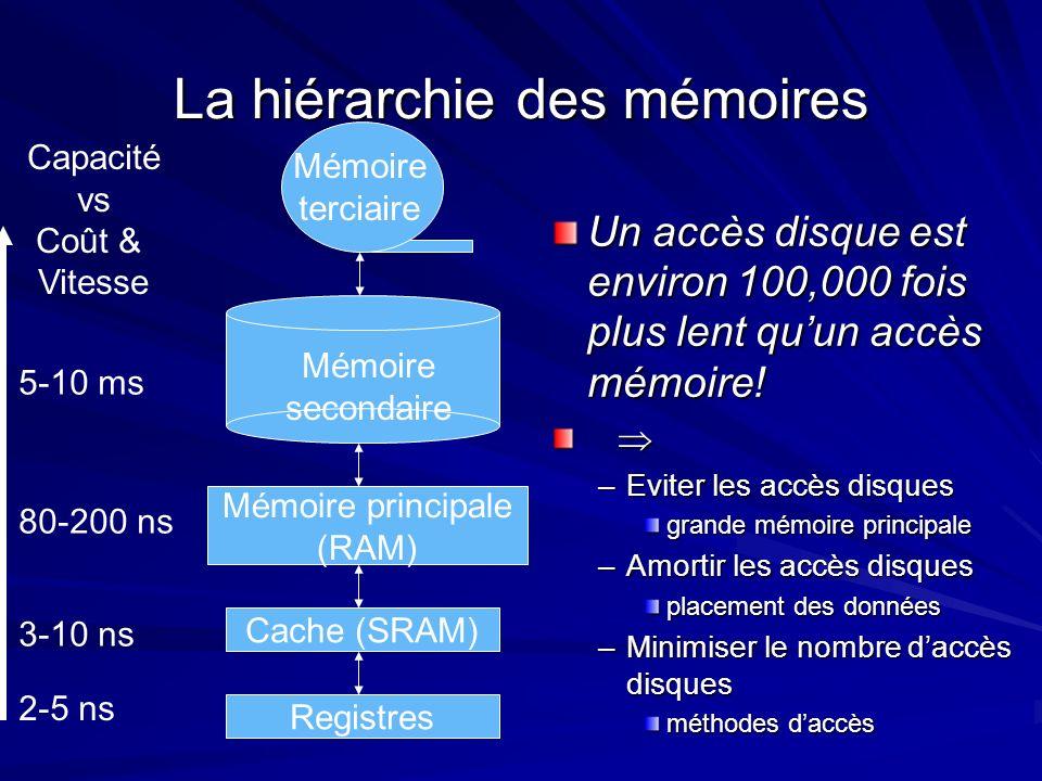 La hiérarchie des mémoires Cache (SRAM) Mémoire principale (RAM) Mémoire secondaire Mémoire terciaire Capacité vs Coût & Vitesse Registres 2-5 ns 3-10