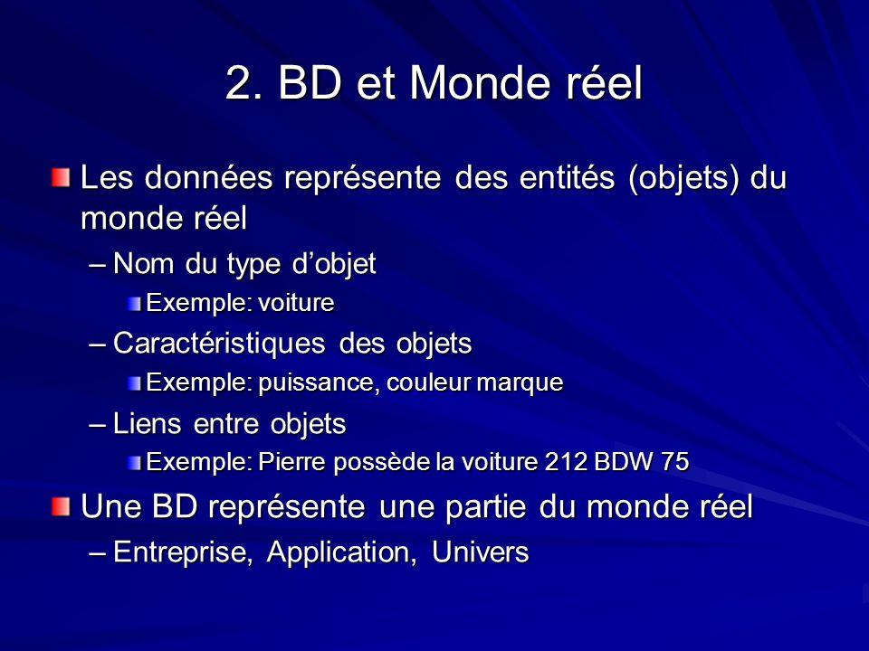 2. BD et Monde réel Les données représente des entités (objets) du monde réel –Nom du type dobjet Exemple: voiture –Caractéristiques des objets Exempl