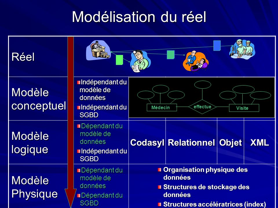 Réel Modèle conceptuel Indépendant du modèle de données Indépendant du SGBD Modèle logique Dépendant du modèle de données Indépendant du SGBD CodasylR