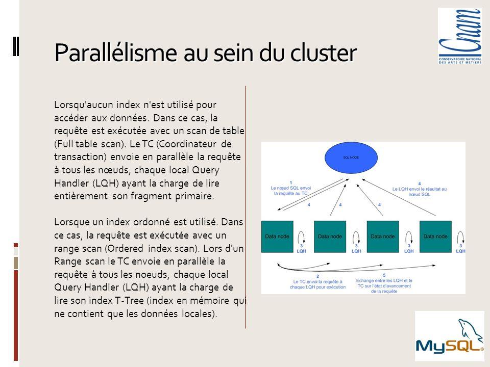 Parallélisme au sein du cluster Lorsqu'aucun index n'est utilisé pour accéder aux données. Dans ce cas, la requête est exécutée avec un scan de table