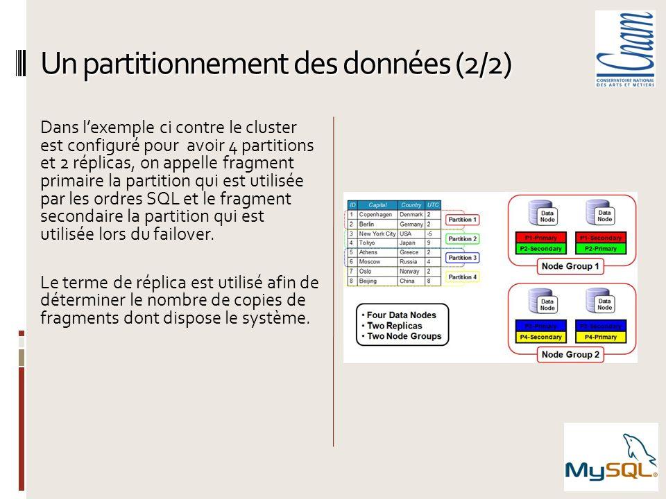 Un partitionnement des données (2/2) Dans lexemple ci contre le cluster est configuré pour avoir 4 partitions et 2 réplicas, on appelle fragment prima