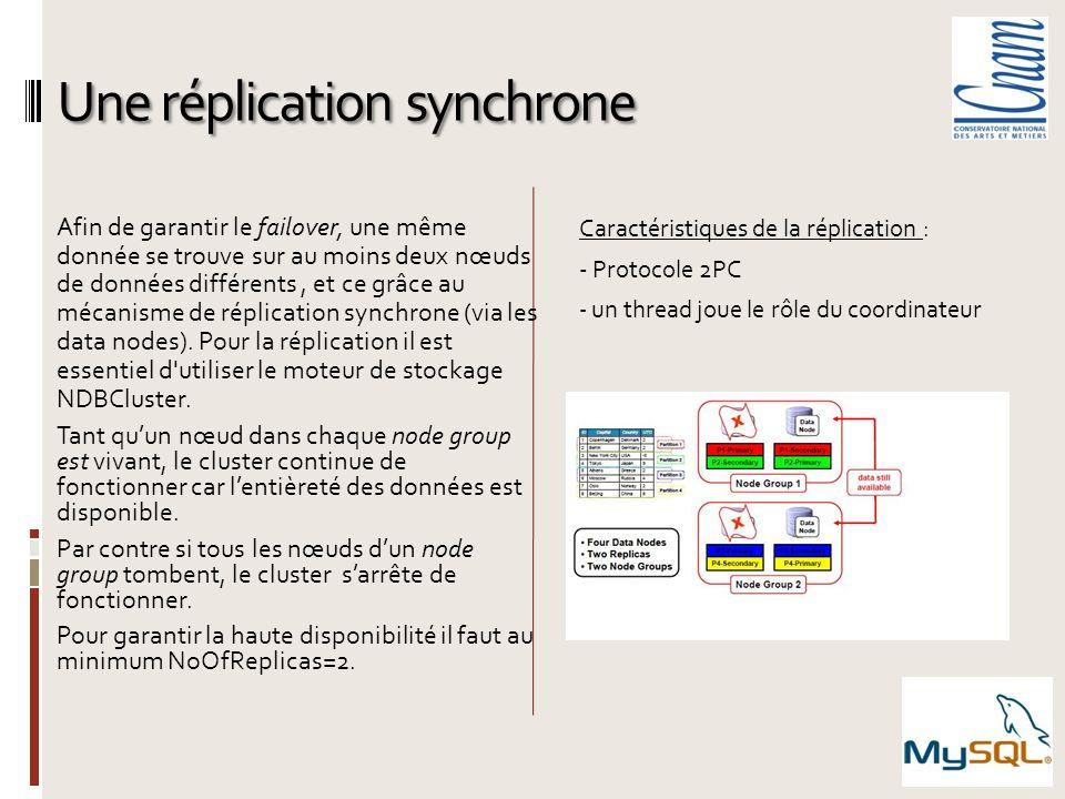 Une réplication synchrone Afin de garantir le failover, une même donnée se trouve sur au moins deux nœuds de données différents, et ce grâce au mécani