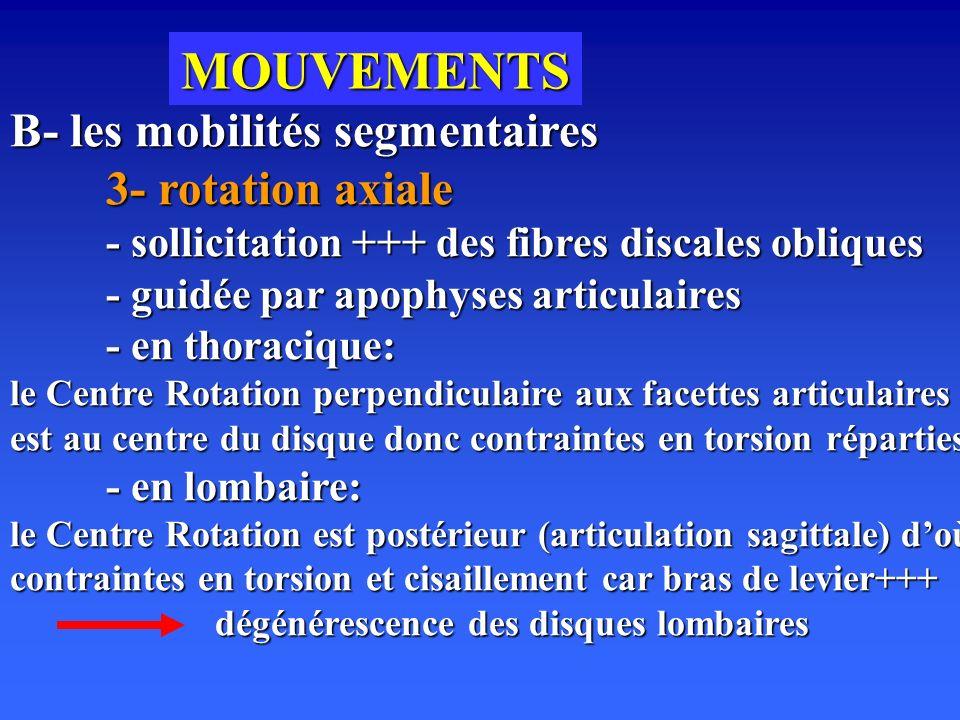 MOUVEMENTS B- les mobilités segmentaires 3- rotation axiale - sollicitation +++ des fibres discales obliques - guidée par apophyses articulaires - en thoracique: le Centre Rotation perpendiculaire aux facettes articulaires est au centre du disque donc contraintes en torsion réparties - en lombaire: le Centre Rotation est postérieur (articulation sagittale) doù contraintes en torsion et cisaillement car bras de levier+++ dégénérescence des disques lombaires