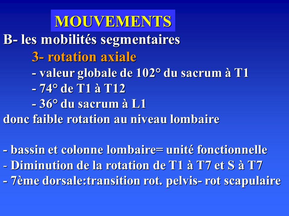 MOUVEMENTS B- les mobilités segmentaires 3- rotation axiale - valeur globale de 102° du sacrum à T1 - 74° de T1 à T12 - 36° du sacrum à L1 donc faible rotation au niveau lombaire - bassin et colonne lombaire= unité fonctionnelle - Diminution de la rotation de T1 à T7 et S à T7 - 7ème dorsale:transition rot.