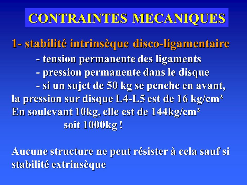 CONTRAINTES MECANIQUES 1- stabilité intrinsèque disco-ligamentaire - tension permanente des ligaments - pression permanente dans le disque - si un sujet de 50 kg se penche en avant, la pression sur disque L4-L5 est de 16 kg/cm² En soulevant 10kg, elle est de 144kg/cm² soit 1000kg .