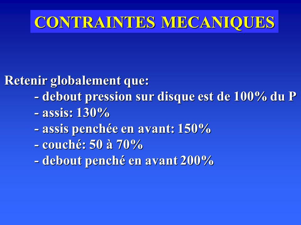 CONTRAINTES MECANIQUES Retenir globalement que: - debout pression sur disque est de 100% du P - assis: 130% - assis penchée en avant: 150% - couché: 50 à 70% - debout penché en avant 200%