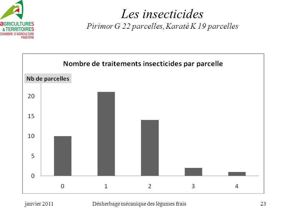 janvier 2011Désherbage mécanique des légumes frais23 Les insecticides Pirimor G 22 parcelles, Karaté K 19 parcelles