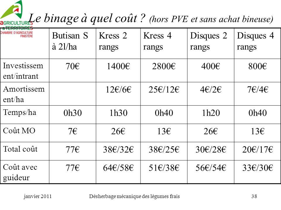 janvier 2011Désherbage mécanique des légumes frais38 Le binage à quel coût .