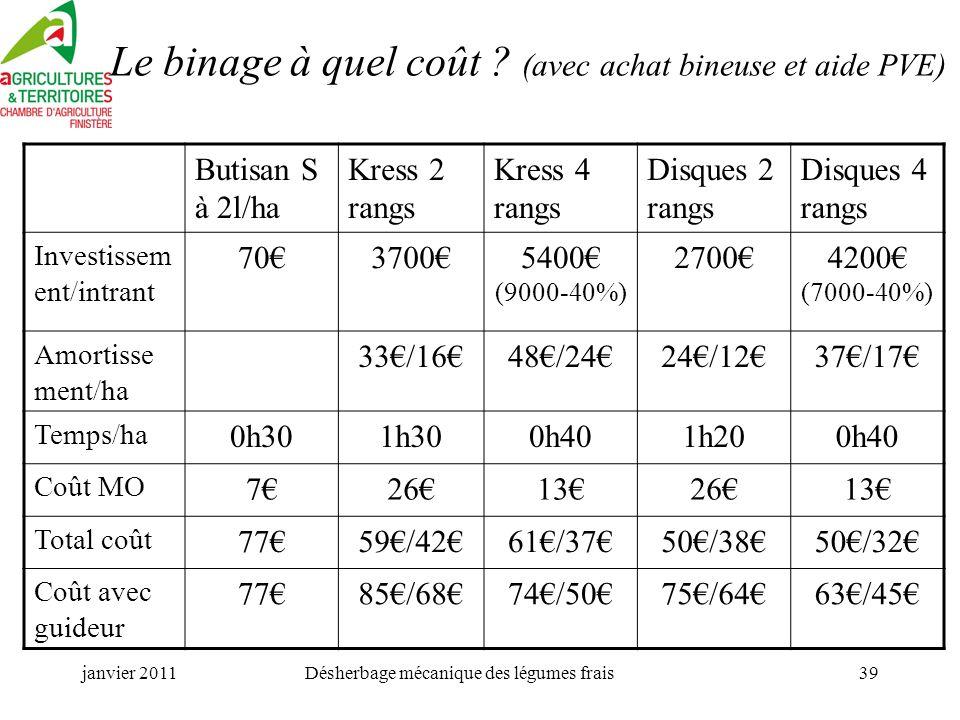 janvier 2011Désherbage mécanique des légumes frais39 Le binage à quel coût .