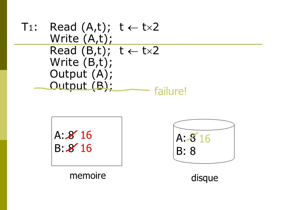 T 1 :Read (A,t); t t2 Write (A,t); Read (B,t); t t2 Write (B,t); Output (A); Output (B); A: 8 B: 8 A: 8 B: 8 memoire disque 16 failure!