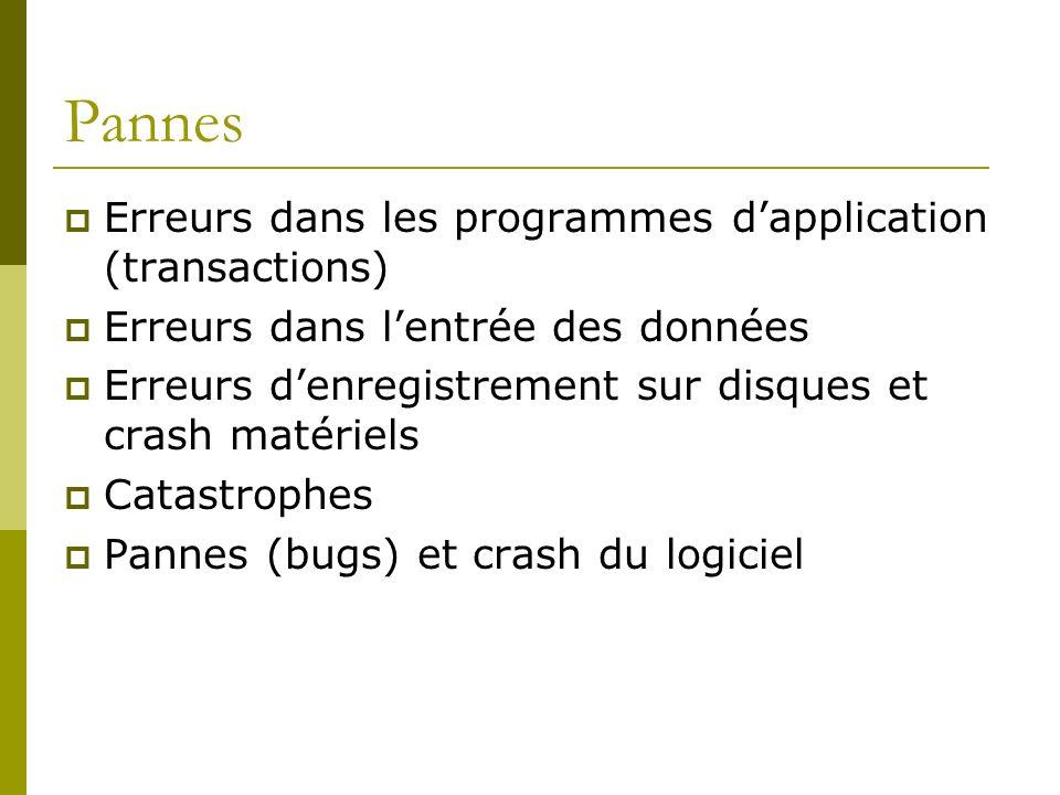 Pannes Erreurs dans les programmes dapplication (transactions) Erreurs dans lentrée des données Erreurs denregistrement sur disques et crash matériels