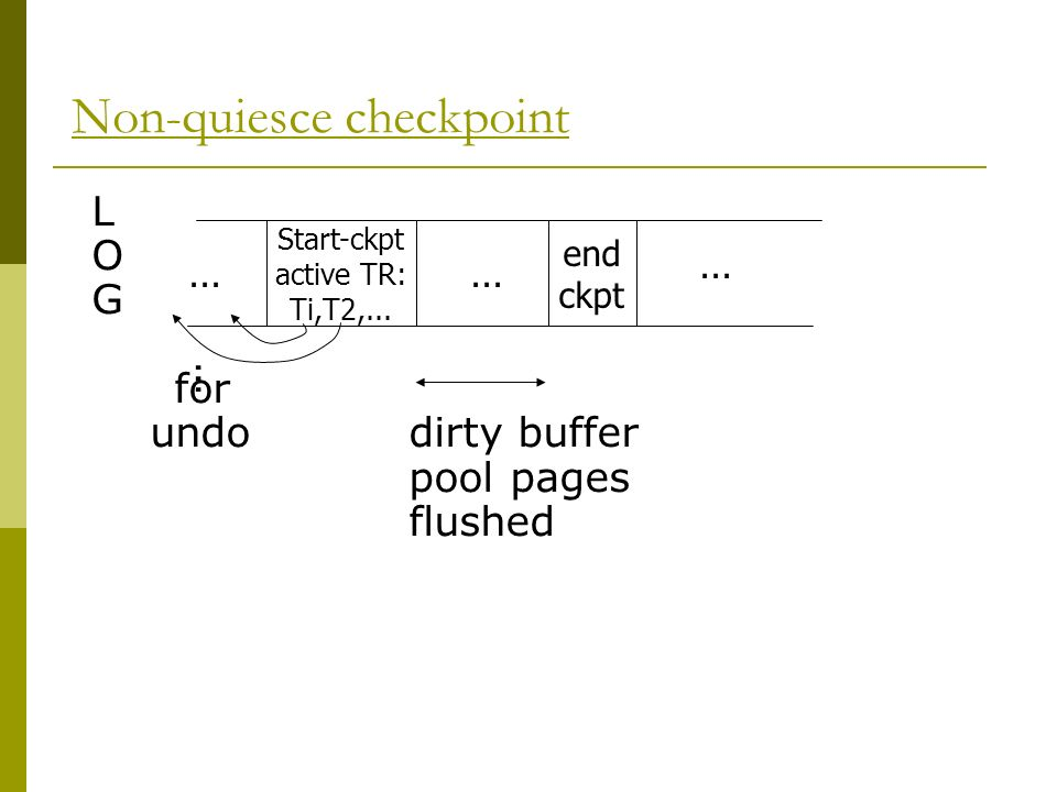 Non-quiesce checkpoint L O G for undodirty buffer pool pages flushed Start-ckpt active TR: Ti,T2,...
