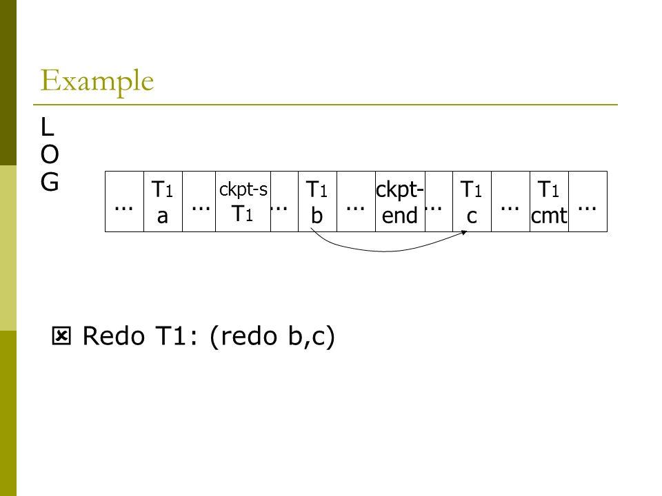 Example LOGLOG... T1aT1a T1bT1b T1cT1c T 1 cmt... ckpt- end ckpt-s T 1 Redo T1: (redo b,c)