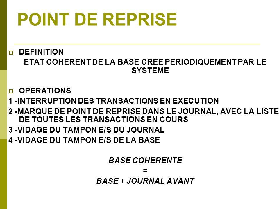 POINT DE REPRISE DEFINITION ETAT COHERENT DE LA BASE CREE PERIODIQUEMENT PAR LE SYSTEME OPERATIONS 1 -INTERRUPTION DES TRANSACTIONS EN EXECUTION 2 -MA