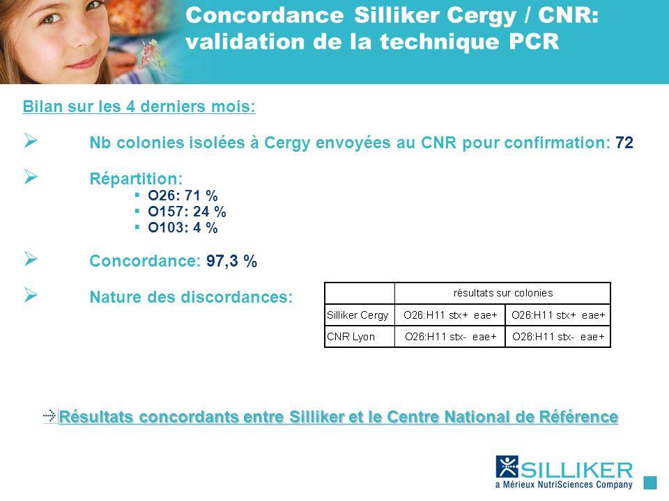 Concordance Silliker Cergy / CNR: validation de la technique PCR Bilan sur les 4 derniers mois: Nb colonies isolées à Cergy envoyées au CNR pour confi