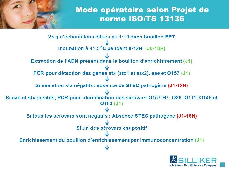 Mode opératoire selon Projet de norme ISO/TS 13136 25 g déchantillons dilués au 1:10 dans bouillon EPT Incubation à 41,5°C pendant 8-12H (J0-18H) Extr