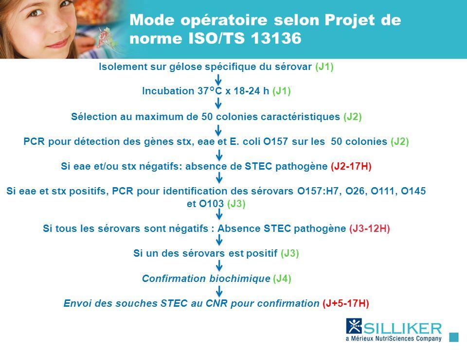 Mode opératoire selon Projet de norme ISO/TS 13136 Isolement sur gélose spécifique du sérovar (J1) Incubation 37°C x 18-24 h (J1) Sélection au maximum