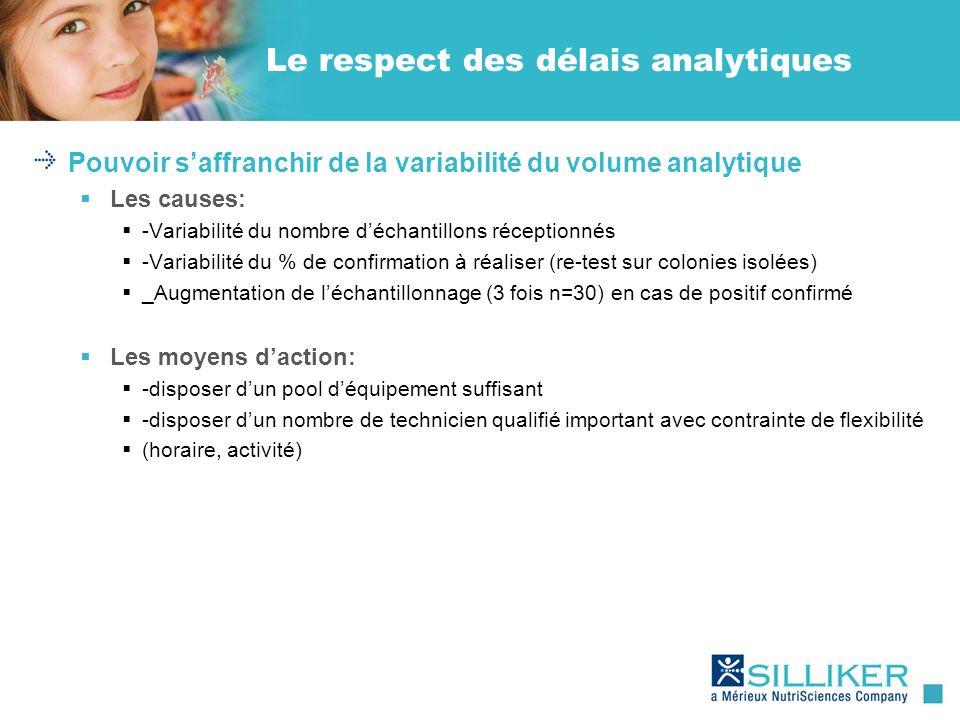 Le respect des délais analytiques Pouvoir saffranchir de la variabilité du volume analytique Les causes: -Variabilité du nombre déchantillons réceptio