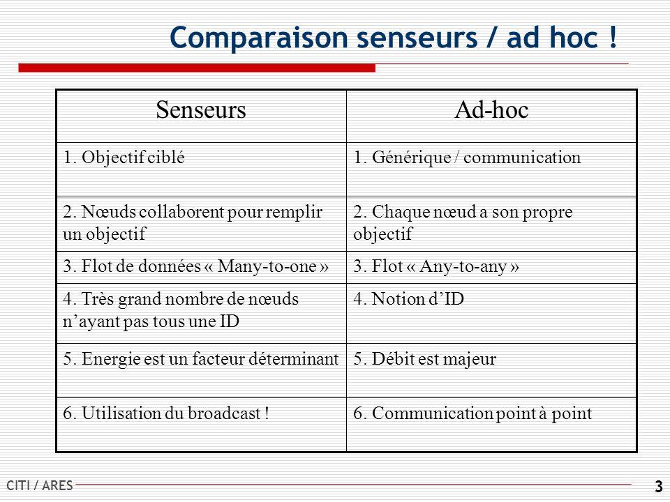 CITI / ARES 3 Comparaison senseurs / ad hoc .6. Communication point à point6.