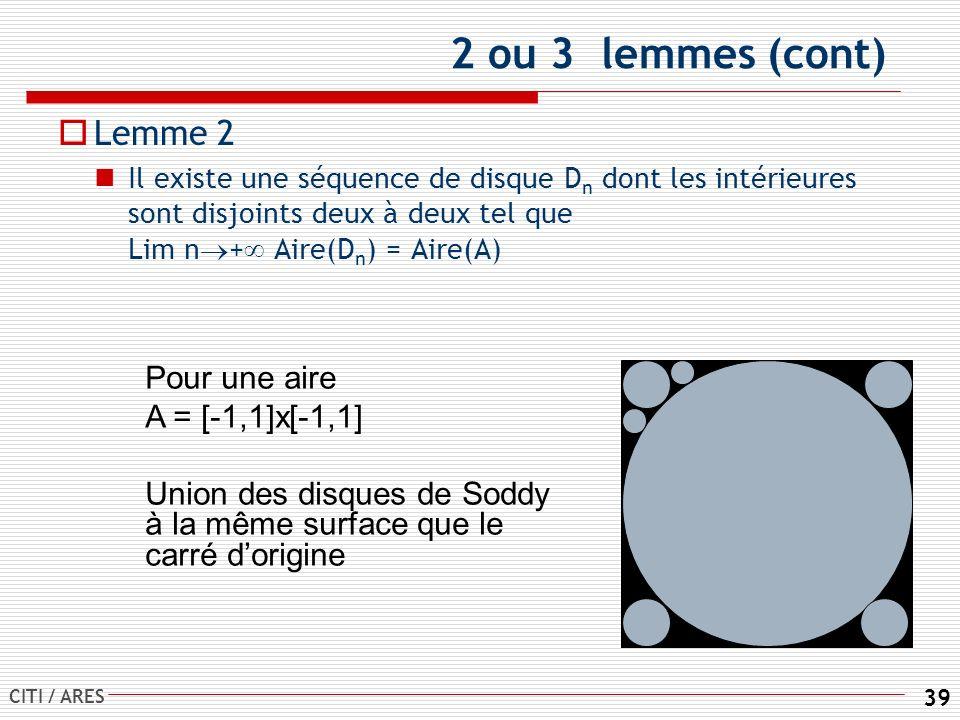 CITI / ARES 39 2 ou 3 lemmes (cont) Lemme 2 Il existe une séquence de disque D n dont les intérieures sont disjoints deux à deux tel que Lim n + Aire(D n ) = Aire(A) Pour une aire A = [-1,1]x[-1,1] Union des disques de Soddy à la même surface que le carré dorigine