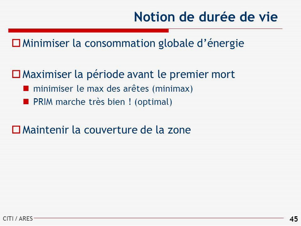 CITI / ARES 45 Notion de durée de vie Minimiser la consommation globale dénergie Maximiser la période avant le premier mort minimiser le max des arêtes (minimax) PRIM marche très bien .