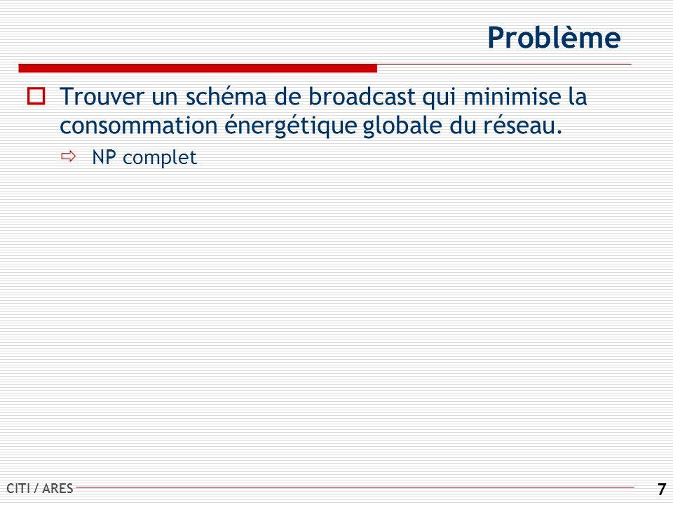 CITI / ARES 7 Problème Trouver un schéma de broadcast qui minimise la consommation énergétique globale du réseau.